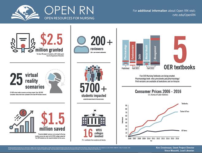 Snip of Open RN poster 2020